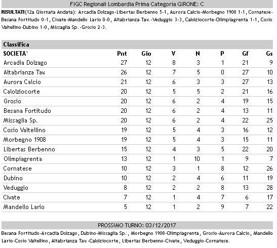 Calcio dilettanti Prima girone C