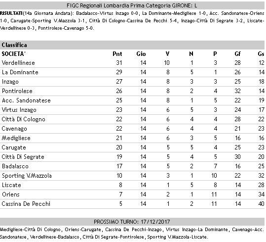Calcio dilettanti Prima girone L