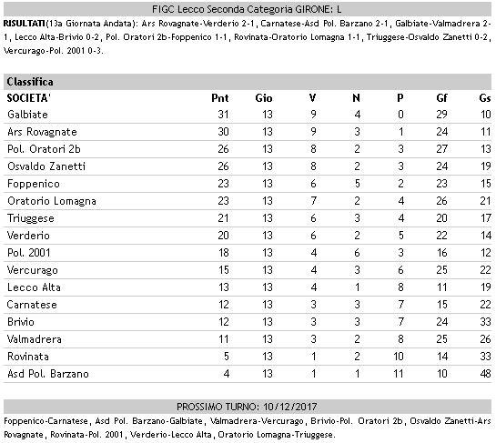 Calcio dilettanti classifica Seconda L