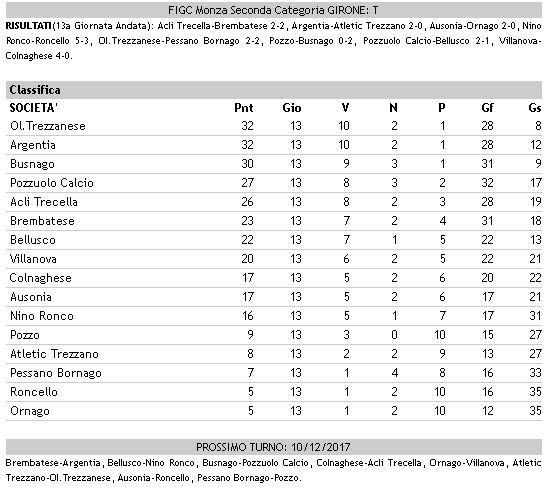 Calcio dilettanti Seconda girone T