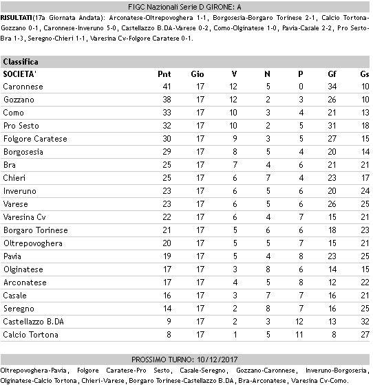 Calcio dilettanti Serie D/A
