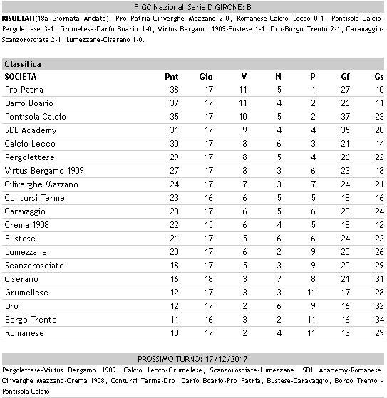 Calcio dilettanti Serie D girone B