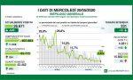 Coronavirus: in Brianza i casi salgono ancora (+50 nelle ultime 24 ore) VIDEO