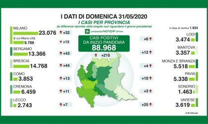 Coronavirus Lombardia, i dati di oggi domenica 31 maggio 2020