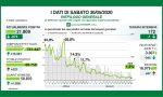 Coronavirus: i dati di sabato 30 maggio. In Provincia MB solo 4 positivi