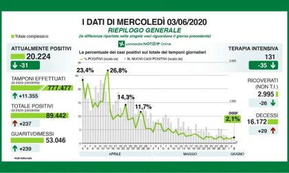 In Lombardia 237 nuovi casi positivi (28 in Brianza) TUTTI I DATI