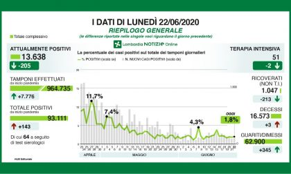 Coronavirus Lombardia: i dati di oggi, lunedì 22 giugno