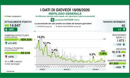 Coronavirus Lombardia: i nuovi positivi sono 216 (+6 in Brianza) I DATI
