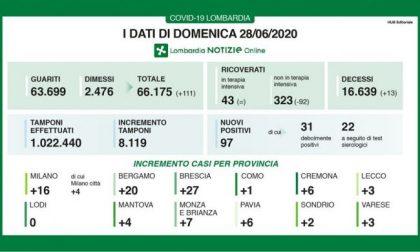 Coronavirus Lombardia, i dati del 28 giugno: + 97 casi, 13 morti
