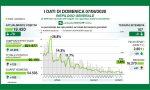 Coronavirus: solo 2 contagi in Provincia MB. I dati di domenica 7 giugno