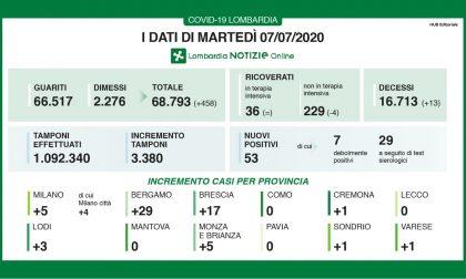Coronavirus: in 24 ore oltre 450 guariti in Lombardia. 13 i decessi