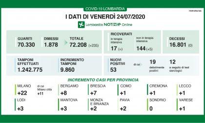 Coronavirus: in Lombardia nessun decesso nelle ultime ore