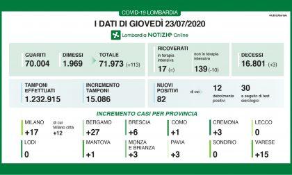 Coronavirus: sono 82 i nuovi positivi in Lombardia
