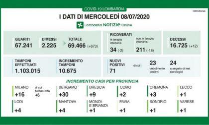 Coronavirus: 71 nuovi in casi in Lombardia, uno in Brianza