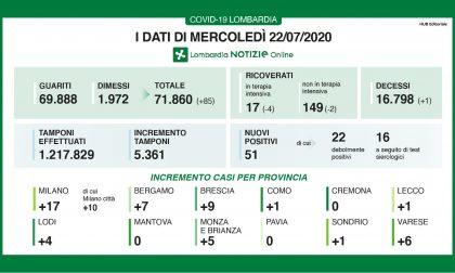 """Coronavirus Lombardia, Gallera: """"Dati di oggi incoraggianti"""""""