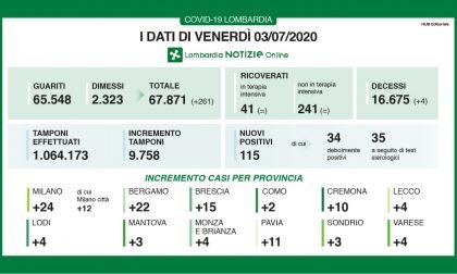 Quattro morti per coronavirus oggi in Lombardia