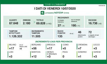 Coronavirus: tutti i dati di oggi, venerdì 10 luglio, in Lombardia