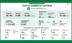 Coronavirus: nessun morto in Lombardia domenica 19 luglio