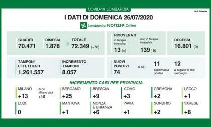 Coronavirus in Lombardia: nessun decesso per il terzo giorno consecutivo