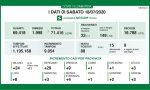 Coronavirus, altri 10 morti in Lombardia