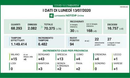 In Lombardia sono 94 i nuovi casi positivi al Coronavirus
