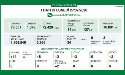 Coronavirus: in Lombardia quarto giorno consecutivo senza decessi