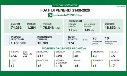 Covid: in Brianza 18 contagi nelle ultime 24 ore. In Lombardia sono 174 TUTTI I DATI