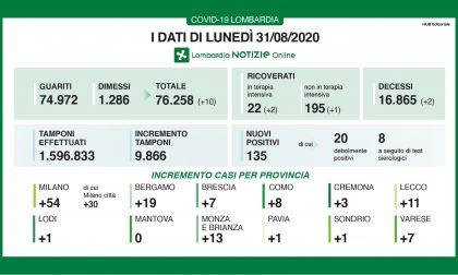 Coronavirus: i dati sui nuovi contagi in Lombardia oggi, lunedì 31 agosto (+13 in Brianza)
