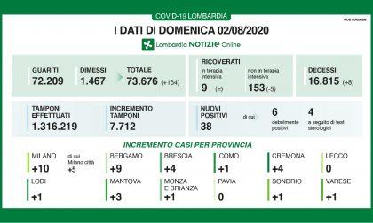 Nessun nuovo contagio a Lecco e Pavia, 1 in Brianza