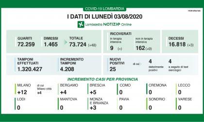 Zero contagi in 8 province lombarde, non in Brianza