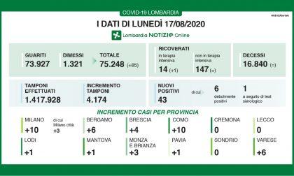 Covid: nelle ultime ore 43 nuovi positivi su 4mila tamponi I DATI DEL 17 AGOSTO