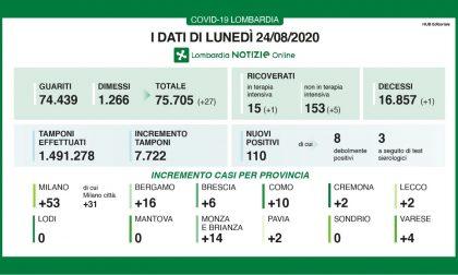 Coronavirus: sono 110 i nuovi positivi in Lombardia I DATI DEL 24 AGOSTO