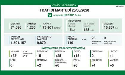Covid-19 Lombardia: nelle ultime 24 ore quasi diecimila tamponi e 119 positivi I DATI