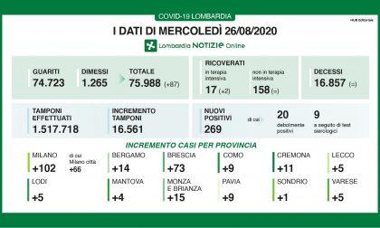 In Lombardia i nuovi positivi al Covid sono 269. La maggior parte sono rientrati dall'estero