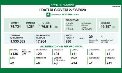 Coronavirus Lombardia: i dati di oggi, giovedì 27 agosto