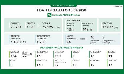 Coronavirus: a Ferragosto in Lombardia altri 94 nuovi positivi, solo 2 in Brianza I DATI