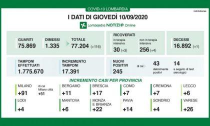 Coronavirus Lombardia, i dati di giovedì 10 settembre 2020