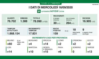 Covid-19: i dati di mercoledì 16 settembre in Lombardia