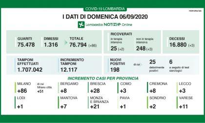 Coronavirus: oggi a Monza e Brianza altri 21 contagi