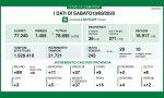 Coronavirus: altri 37 casi a Monza e Brianza. Nove morti in Lombardia