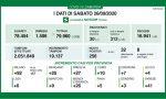 Coronavirus: altri 26 contagi in Monza e Brianza