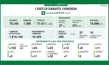 Coronovirus: altri 32 contagi in Provincia di Monza e Brianza