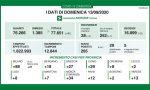Coronavirus, salgono ancora i contagi a Monza e Brianza: 34