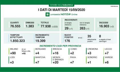 Coronavirus: in Brianza ancora 20 nuovi casi, 176 in Lombardia I DATI