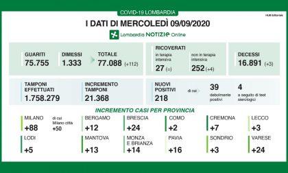 Lombardia: il rapporto tra i tamponi e i nuovi positivi scende all'1%