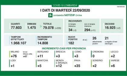 Covid-19: altri 182 positivi in Lombardia. Dodici in Brianza