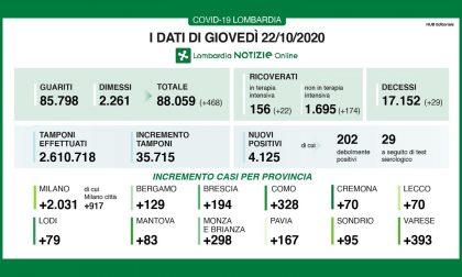 Covid: in Lombardia 4.125 positivi in più. Superati i 150 pazienti in terapia intensiva
