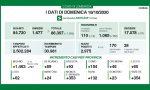 Coronavirus: Oltre 350 contagi a Monza e Brianza