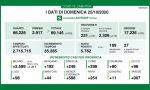 Coronavirus: sale ancora la percentuale dei positivi sui tamponi effettuati