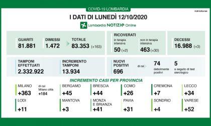 Coronavirus Lombardia: 696 nuovi positivi su quasi 14mila tamponi TUTTI I DATI